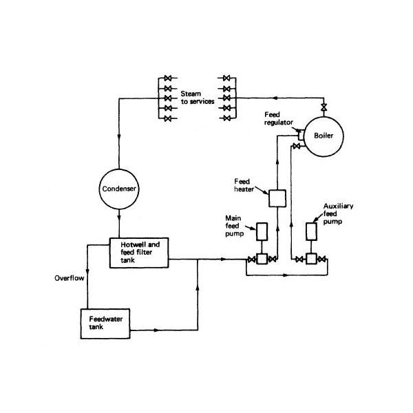 Diagram Marine Piping Diagram