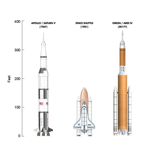 Ares V Launch Vehicle The Largest Rocket Ever Built by NASA