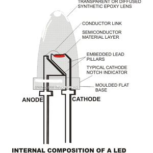 How Do LED Light Bulbs Work? Properties And Working
