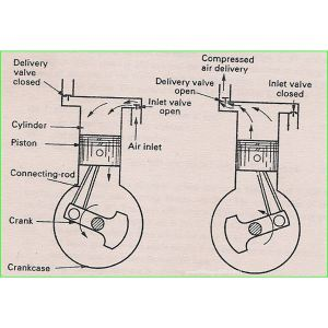 Air Compressor Operation: Description of Two Stage and Theory