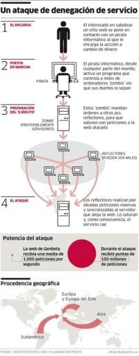 Infografia DDoS Público