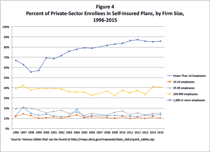 Percent of Private-Sector Enrollees in Self-Insured Plan