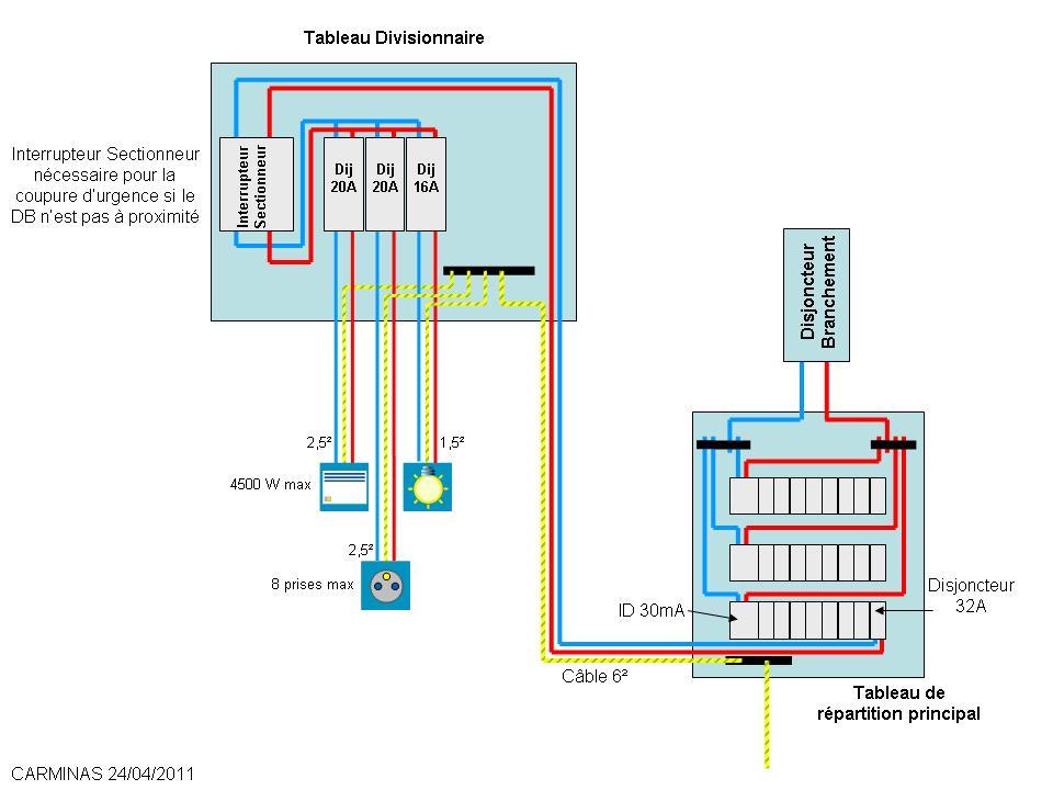 Tableau Electrique Secondaire Depuis Disjoncteur 16A Du