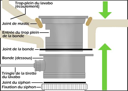 Eau Sen Vamalgre Bouchon Lavabo Forum Plomberie