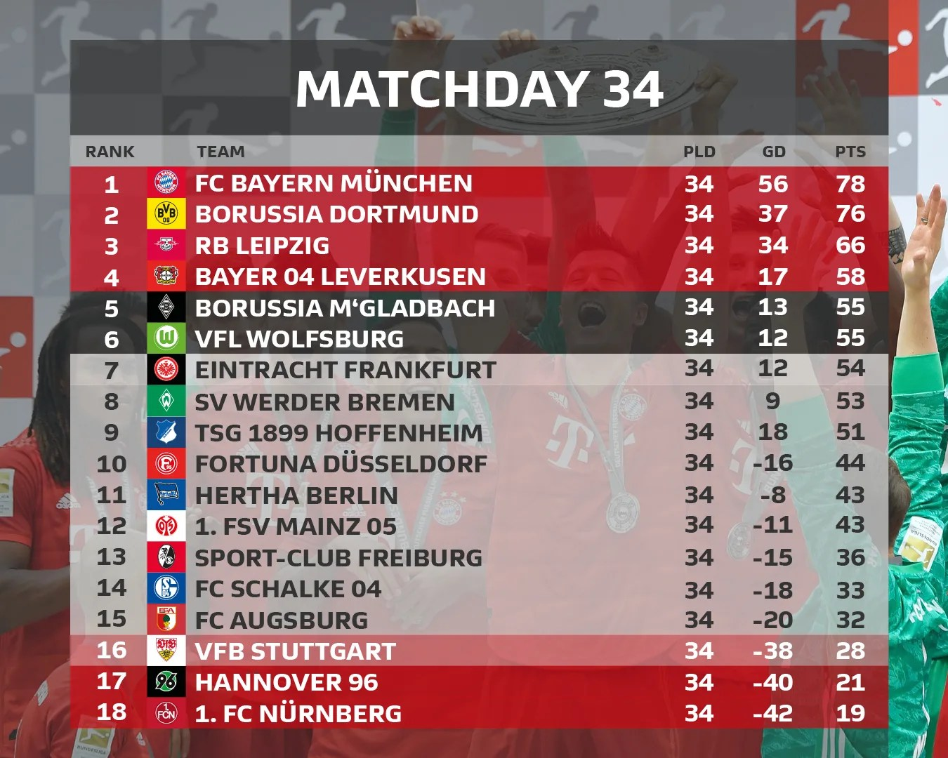 Bundesliga, also known as austrian football bundesliga, is a professional football league in austria for men. Etikett Hegy Menedek Austrian Football League Table Eejesus Net