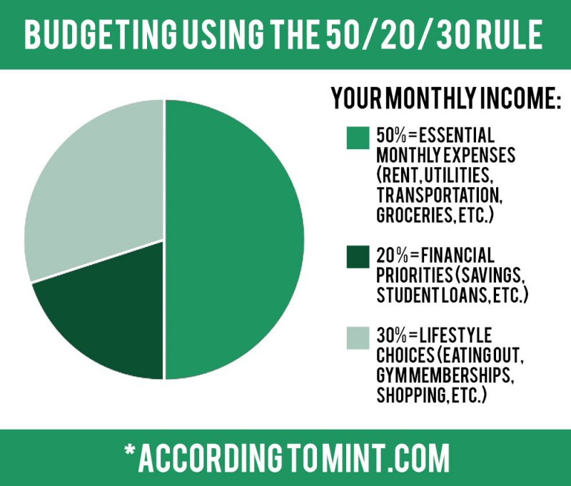 For more information on how to break down your budget, look here.