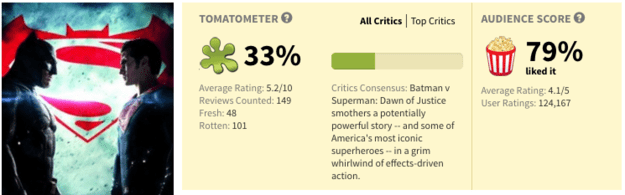 And here is the Rotten Tomatoes rating.