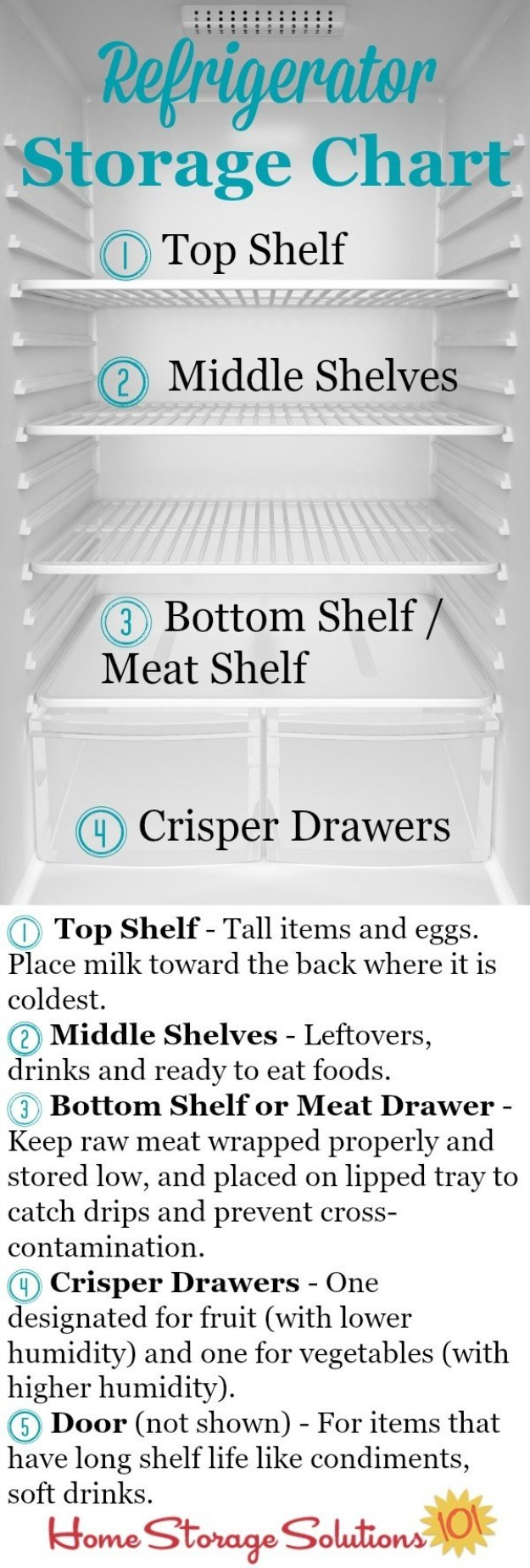 Then store everything in your fridge according to which areas in your fridge are the coldest.