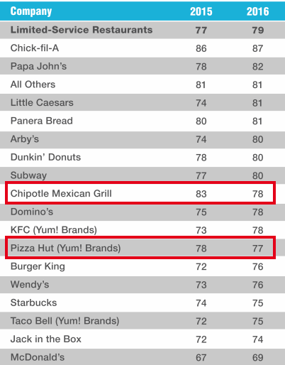 Satisfaction scores were up at almost every fast food chain except Chipotle and Pizza Hut.
