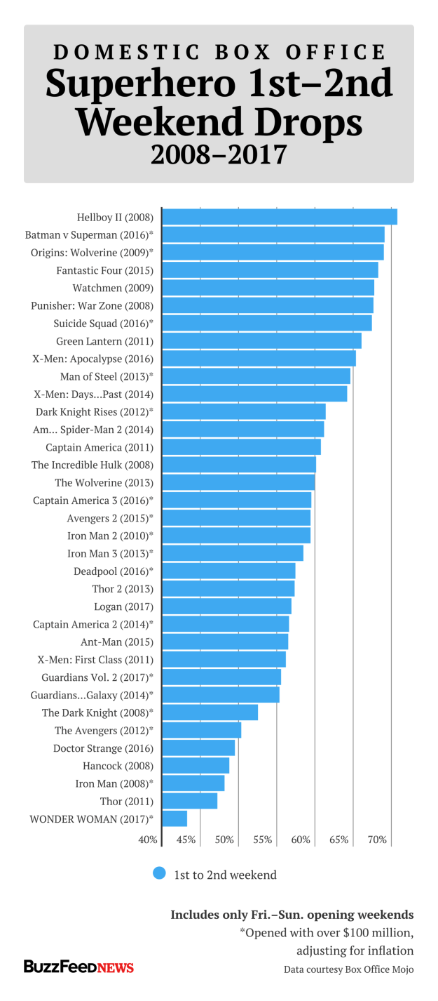 """Since 2008, on average, superhero movies tend to drop 59%–60% at the box office from their first to second weekend in theaters. Wonder Woman's 43.2% drop is better than every superhero movie in the current """"cinematic universe"""" era."""