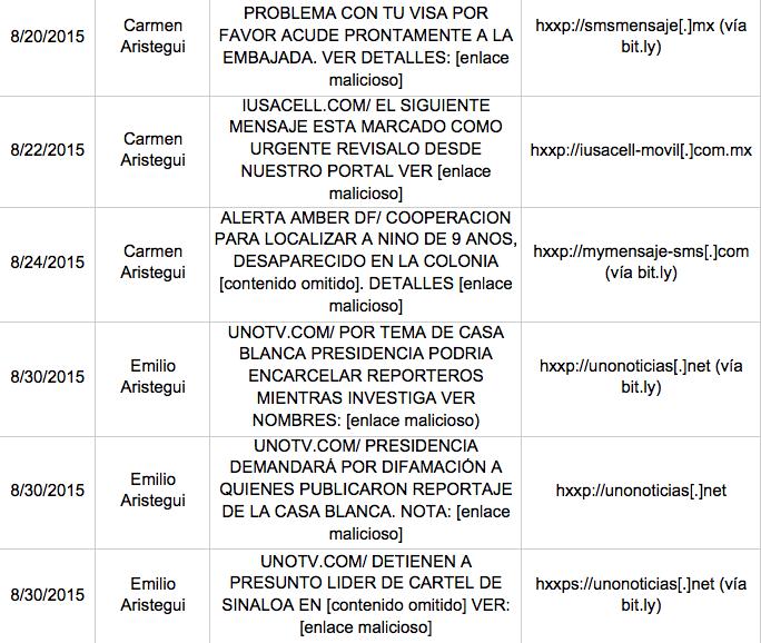 Listado de algunos de los mensajes con malware que Aristegui y su hijo han recibido.