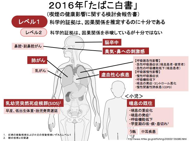 受動喫煙の健康影響(2016年「たばこ白書」より)