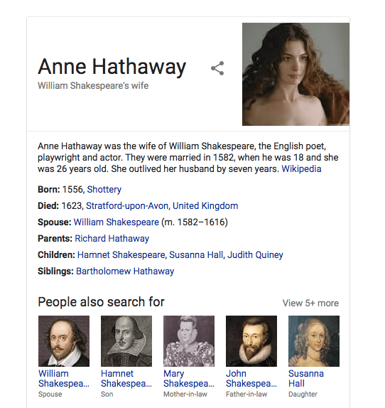 It turns out that William Shakespeare's actual wife was also named Anne Hathaway, but the picture Google uses to represent her is of Anne Hathaway, the actor. LOL.