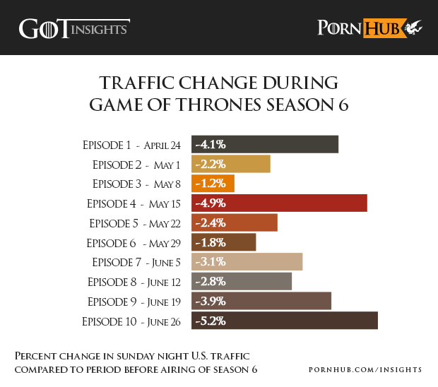 Interestingly, for comparison's sake, this wasn't even Pornhub's biggest dip in traffic during the Game of Thrones era. That actually happened last summer during the Season 6 finale, which saw a dramatic 5.2% drop in traffic.