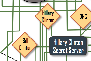 "3. Bill Clinton is not connected to Hillary Clinton — except through ""Hillary Clinton Secret Server."""