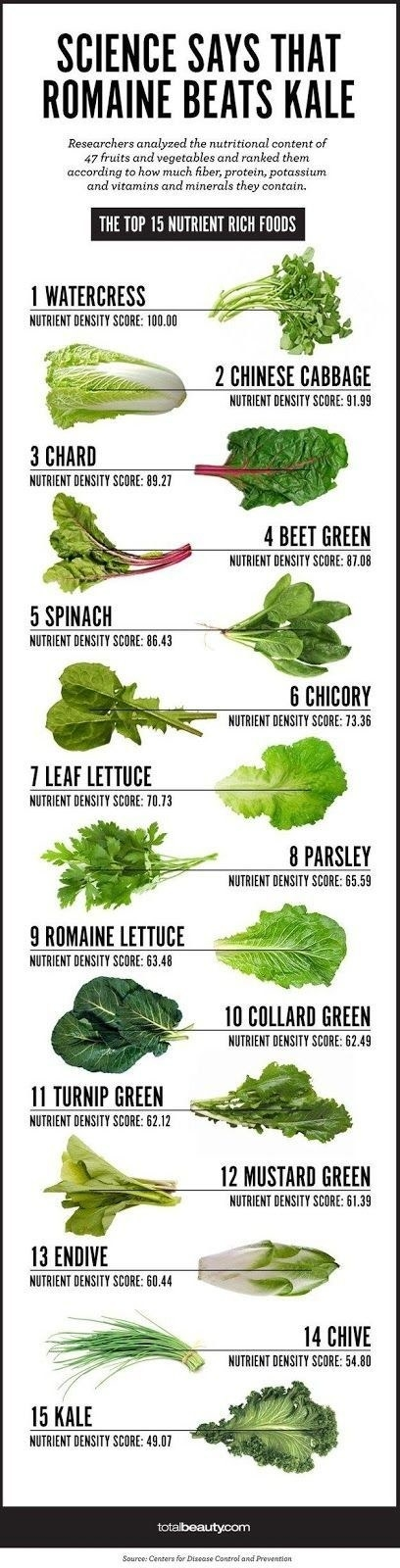 For choosing the healthiest greens for your salad: