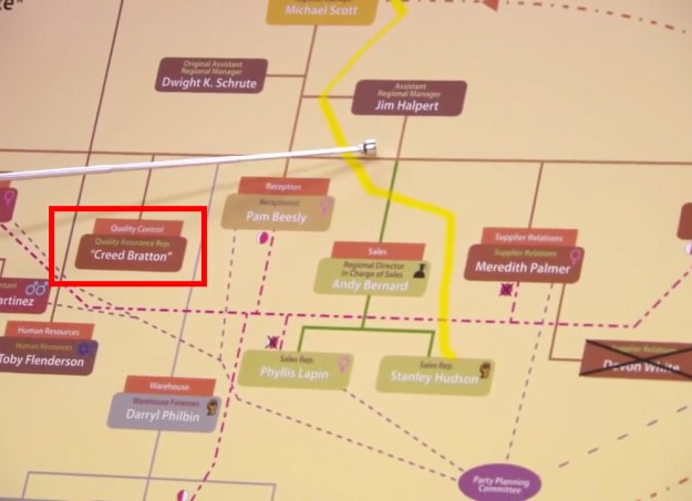 "In The Office, Dwight puts Creed's name in quotes on his management hierarchy chart, suggesting that he always knew ""Creed"" was a false identity."