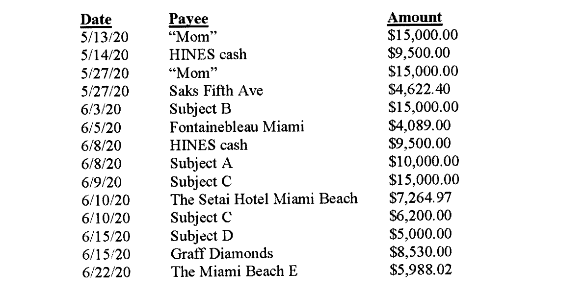 "Three columns, labeled ""date,"" ""payee,"" and ""amount"" outline expenses for different places, including ""Mom"" and ""Saks Fifth Ave"""