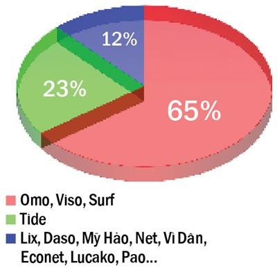detergent manufacturers, detergent producers, vietnam, local market