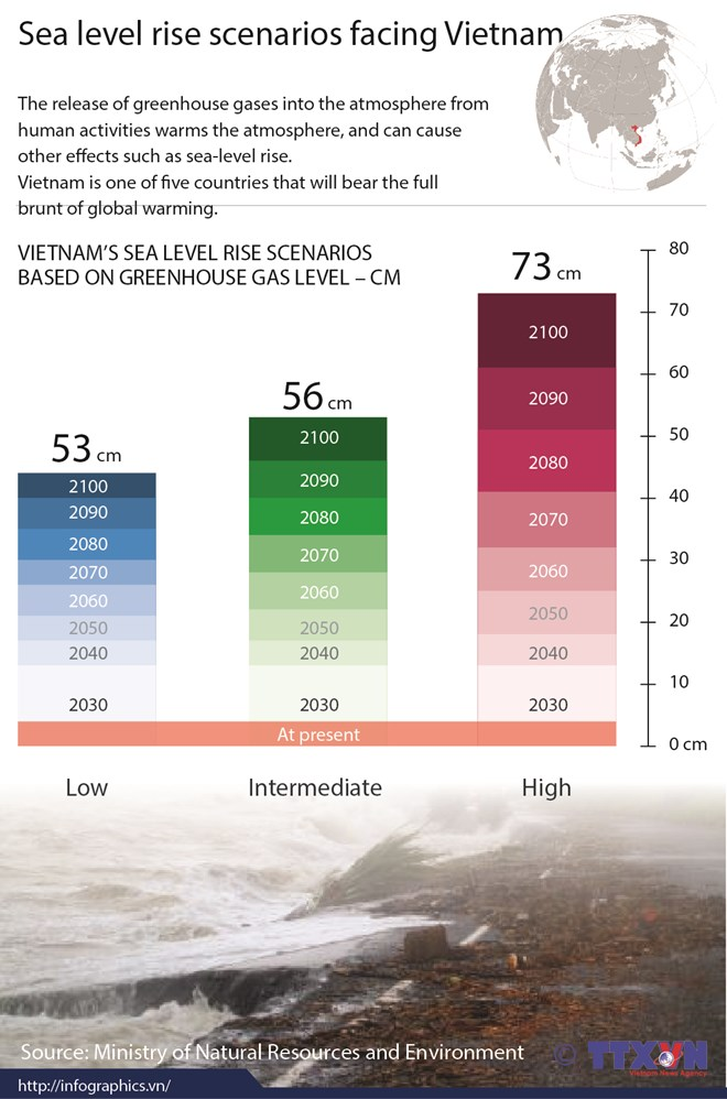 Sea level rise scenarios facing Vietnam, environmental news, sci-tech news, vietnamnet bridge, english news, Vietnam news, news Vietnam, vietnamnet news, Vietnam net news, Vietnam latest news, Vietnam breaking news, vn news