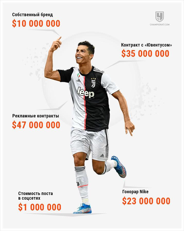 Se reveló cuánto gana Cristiano Ronaldo por año... - elsalvador.com