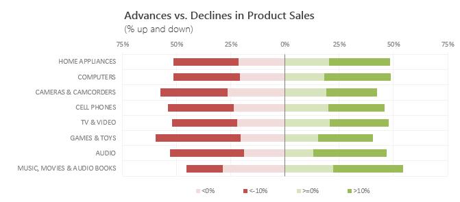 Advances vs. Declines chart - Completed