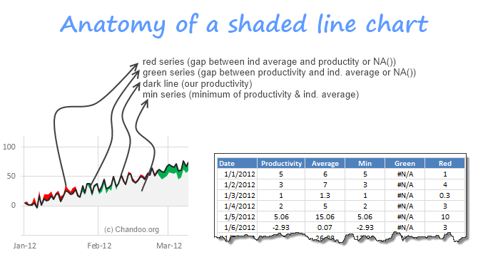 Anatomy of Shaded line chart made in Excel - 3 extra series explained