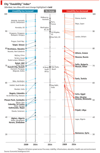 Best cities to live - Chart from Economist.com