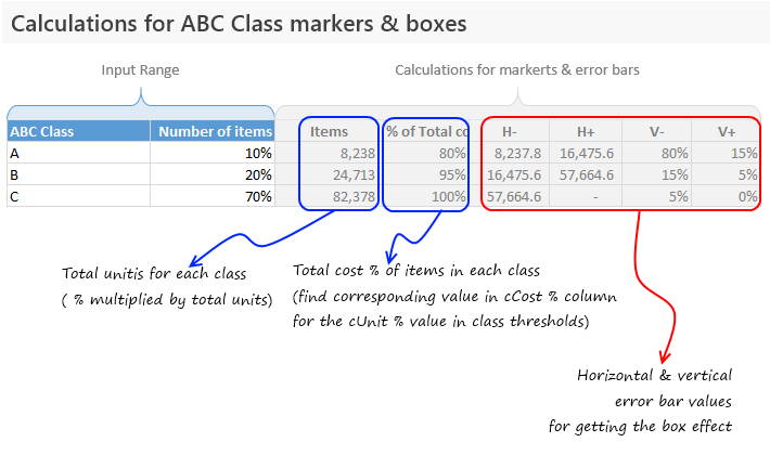 Calculations for ABC class markers & boxes