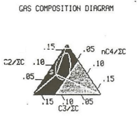 Triangular plot example - used in gas composition digrams