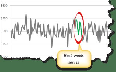 Add & Highlight best week series to trend chart