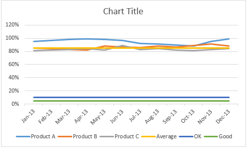 Initial line char tiwht all the data - line chart with bands
