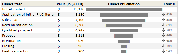 Sales funnel chart template