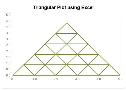Triangular plot made using Excel