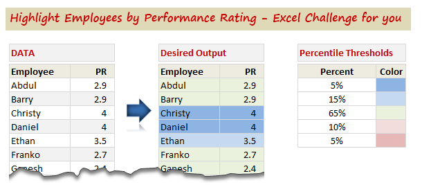 Highlight employees by performance - Conditional Formatting Exercise