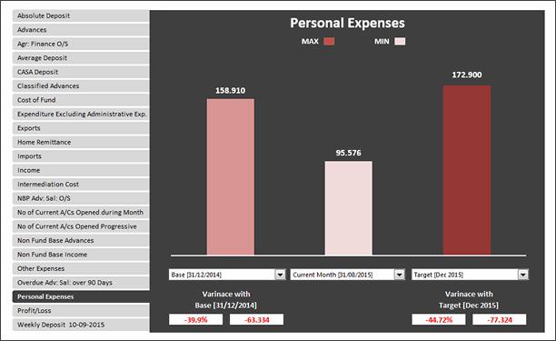 KPI Chart by Ata Biabani - snapshot