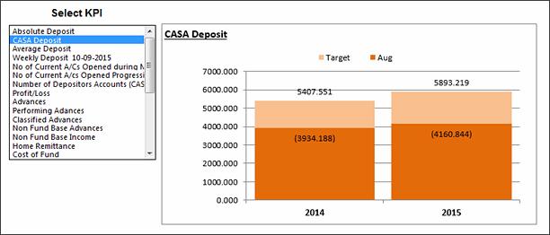 KPI Chart by Heru Budihardjo - snapshot