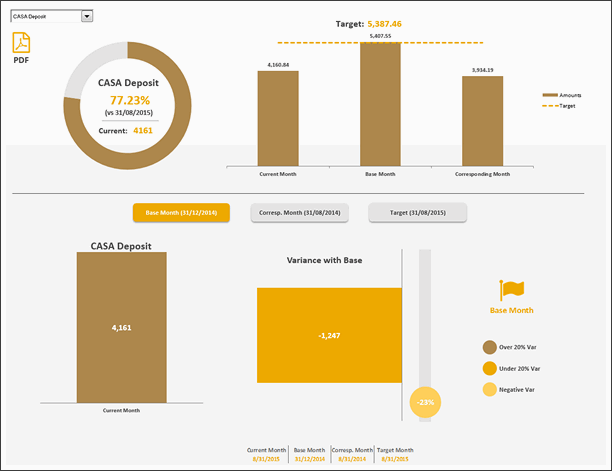 KPI Dashboard by George Gourgoulias - snapshot