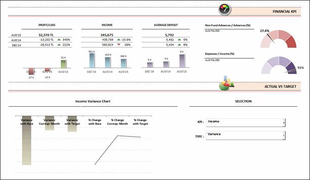 KPI Dashboard by Keriman Hande - snapshot