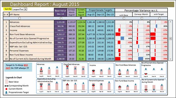 KPI Dashboard by Chetan Bhavsar - snapshot
