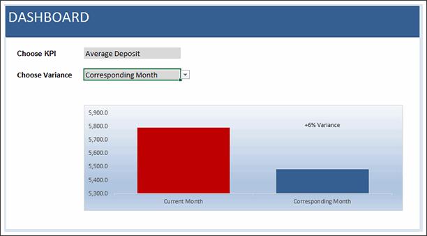 KPI Chart by Naina Gaud - snapshot