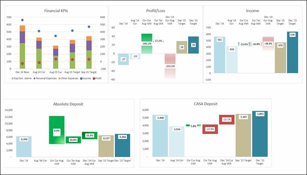 KPI Dashboard by Riekie Cloete - snapshot