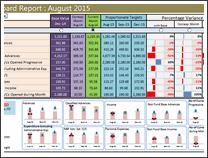 KPI Dashboard by Chetan Bhavsar - snapshot 1
