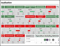 KPI Dashboard by Francesco Petrella - snapshot 1