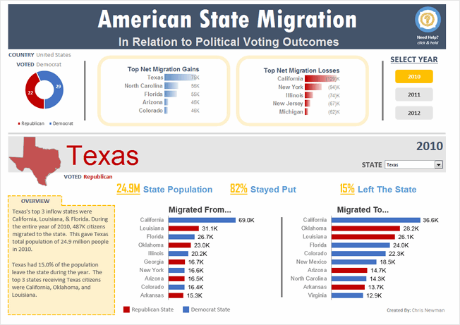 State to state migration dashboard - by Chris Newman - snapshot