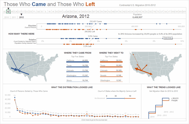 State to state migration dashboard - by Matthew Waechter - snapshot