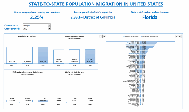 State to state migration dashboard - by Nhut Vo - snapshot
