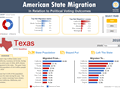 State to state migration dashboard - by Chris Newman - snapshot 1