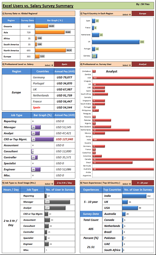 Dashboard to visualize Excel Salaries - by Shyeo - Chandoo.org - Screenshot