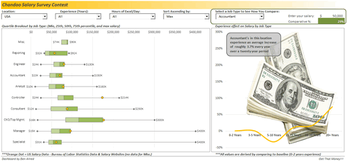 Dashboard to visualize Excel Salaries - by allred ben - Chandoo.org - Screenshot